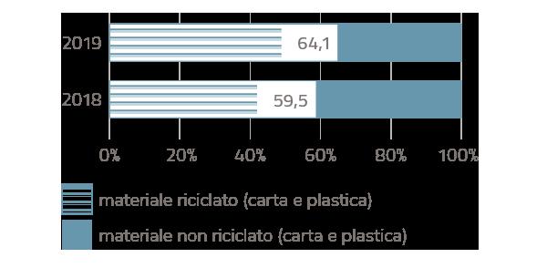 pack_riciclato