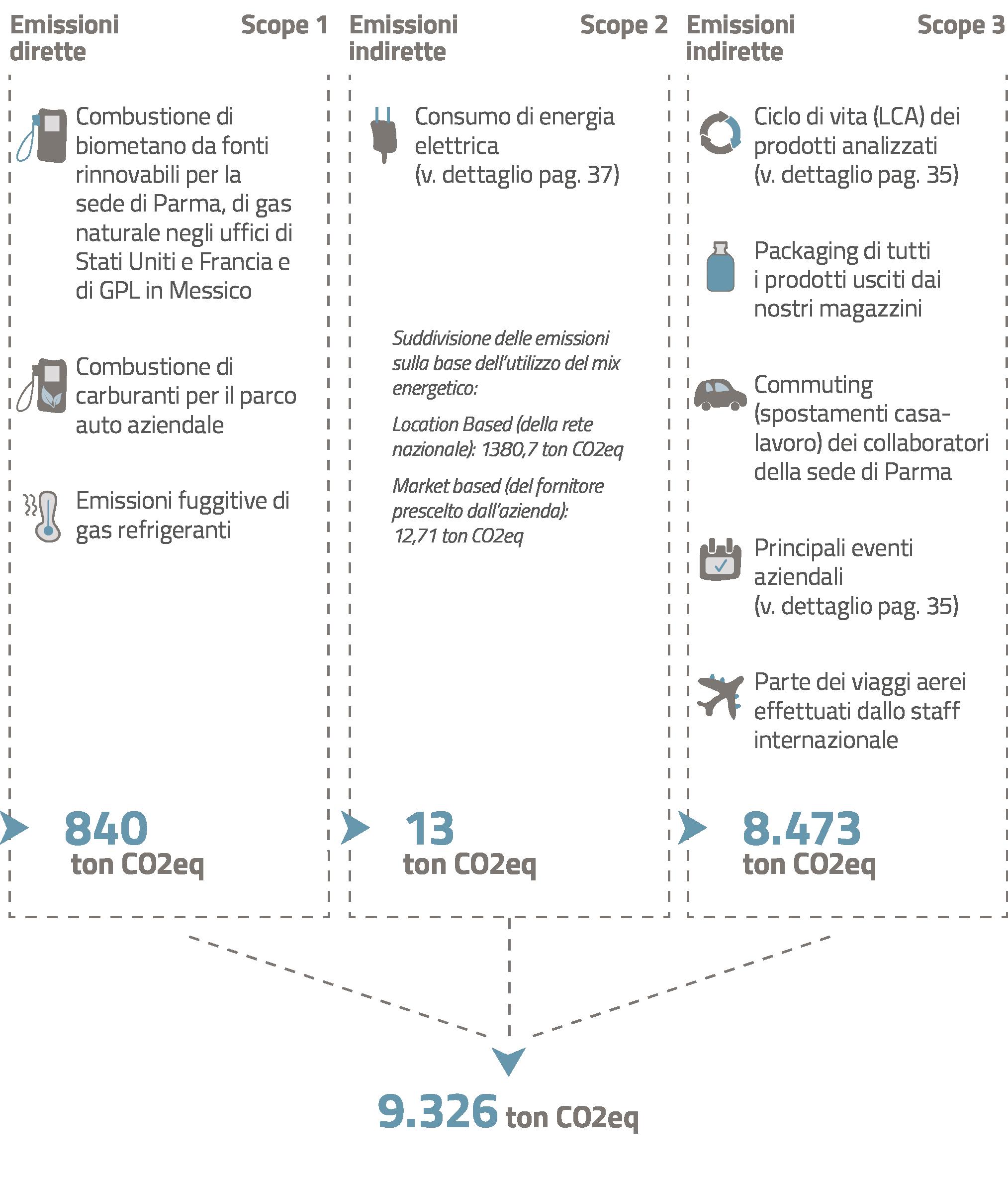 emissioni-co2-grafico